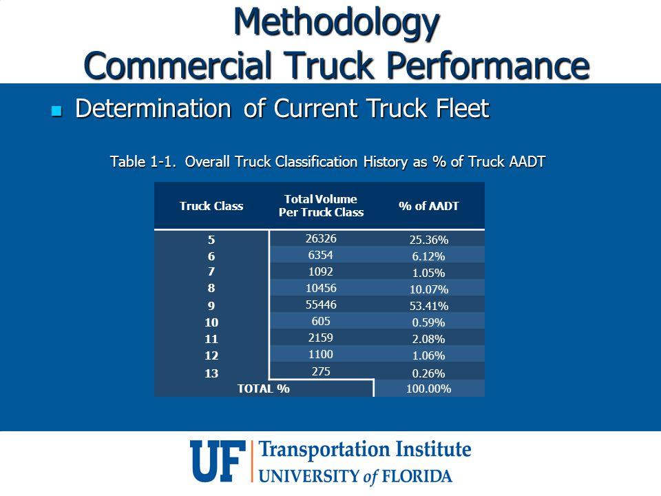 Methodology Commercial Truck Performance Determination of Current Truck Fleet Determination of Current Truck Fleet Truck Class Total Volume Per Truck