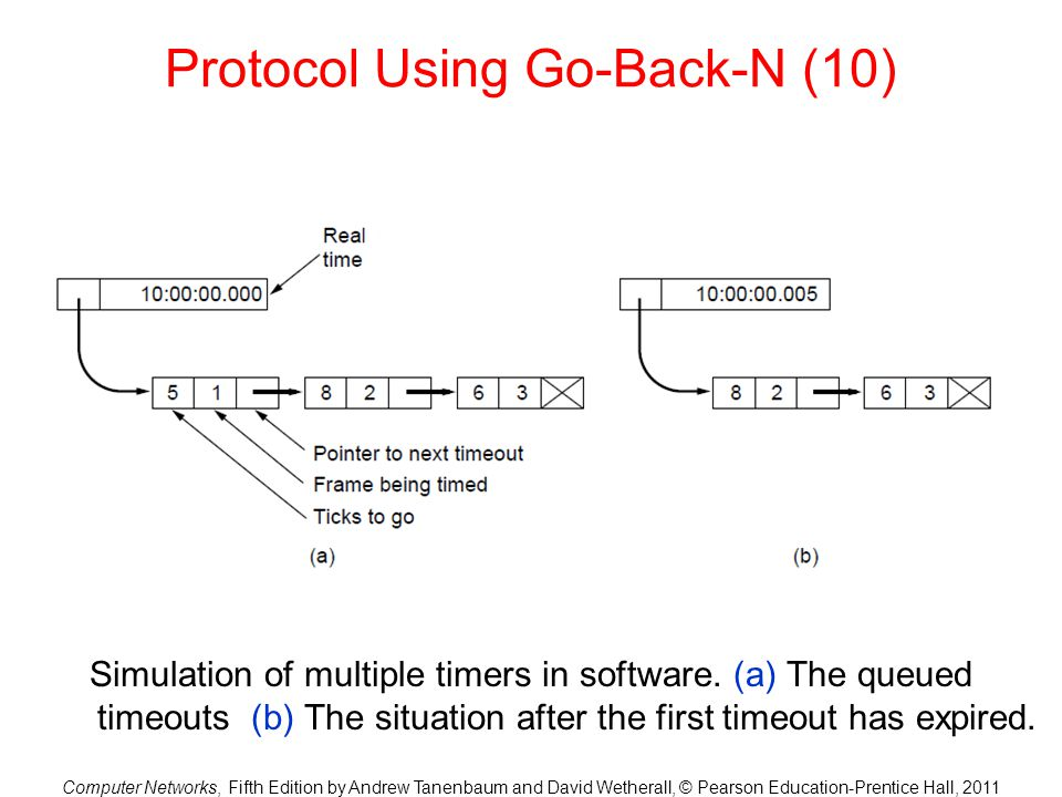 Computer Networks, Fifth Edition by Andrew Tanenbaum and David Wetherall, © Pearson Education-Prentice Hall, 2011 Protocol Using Go-Back-N (10) Simula