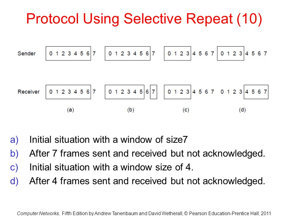 Computer Networks, Fifth Edition by Andrew Tanenbaum and David Wetherall, © Pearson Education-Prentice Hall, 2011 Protocol Using Selective Repeat (10)