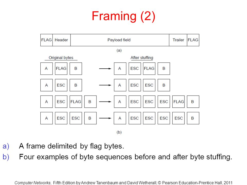 Computer Networks, Fifth Edition by Andrew Tanenbaum and David Wetherall, © Pearson Education-Prentice Hall, 2011 Framing (2) a)A frame delimited by f