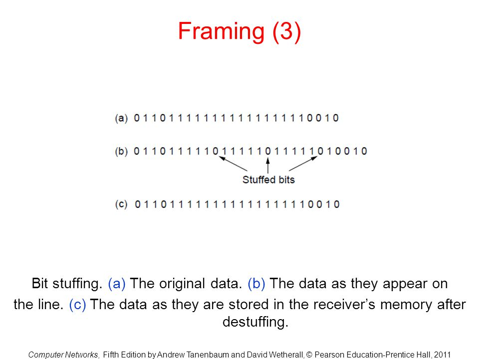 Computer Networks, Fifth Edition by Andrew Tanenbaum and David Wetherall, © Pearson Education-Prentice Hall, 2011 Framing (3) Bit stuffing. (a) The or