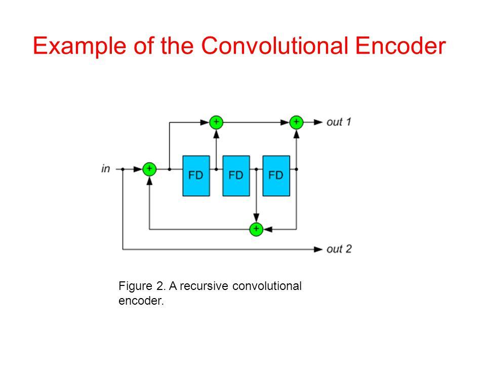 Example of the Convolutional Encoder Figure 2. A recursive convolutional encoder.