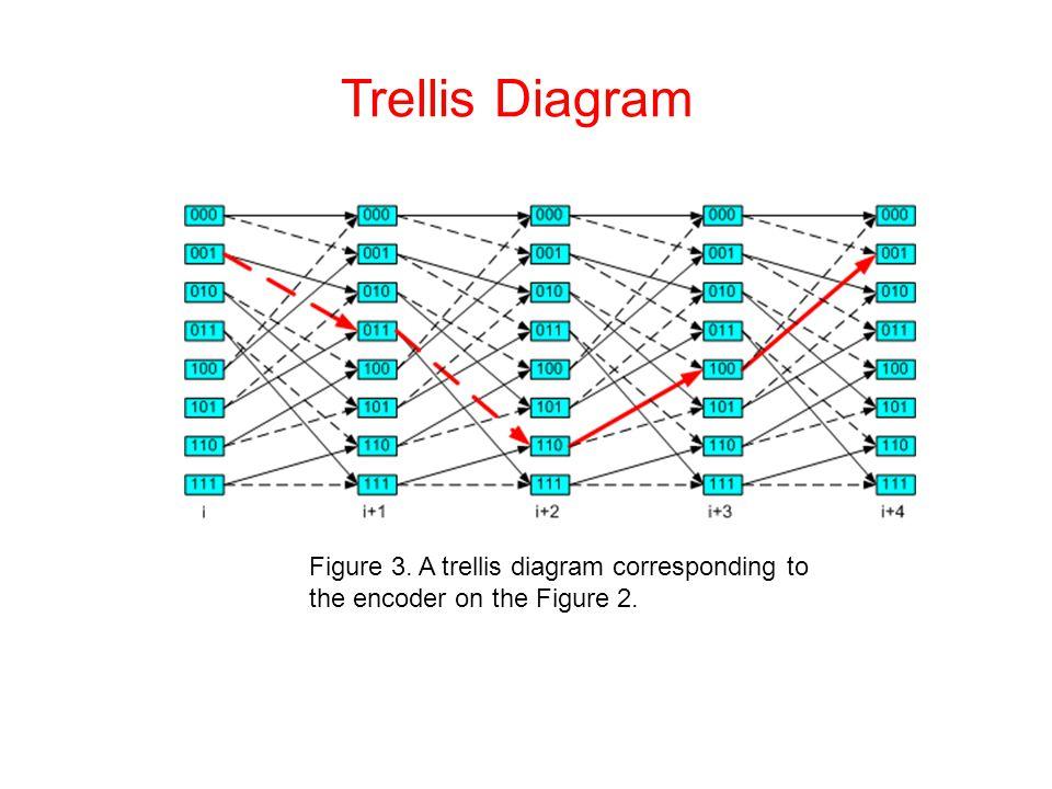 Trellis Diagram Figure 3. A trellis diagram corresponding to the encoder on the Figure 2.