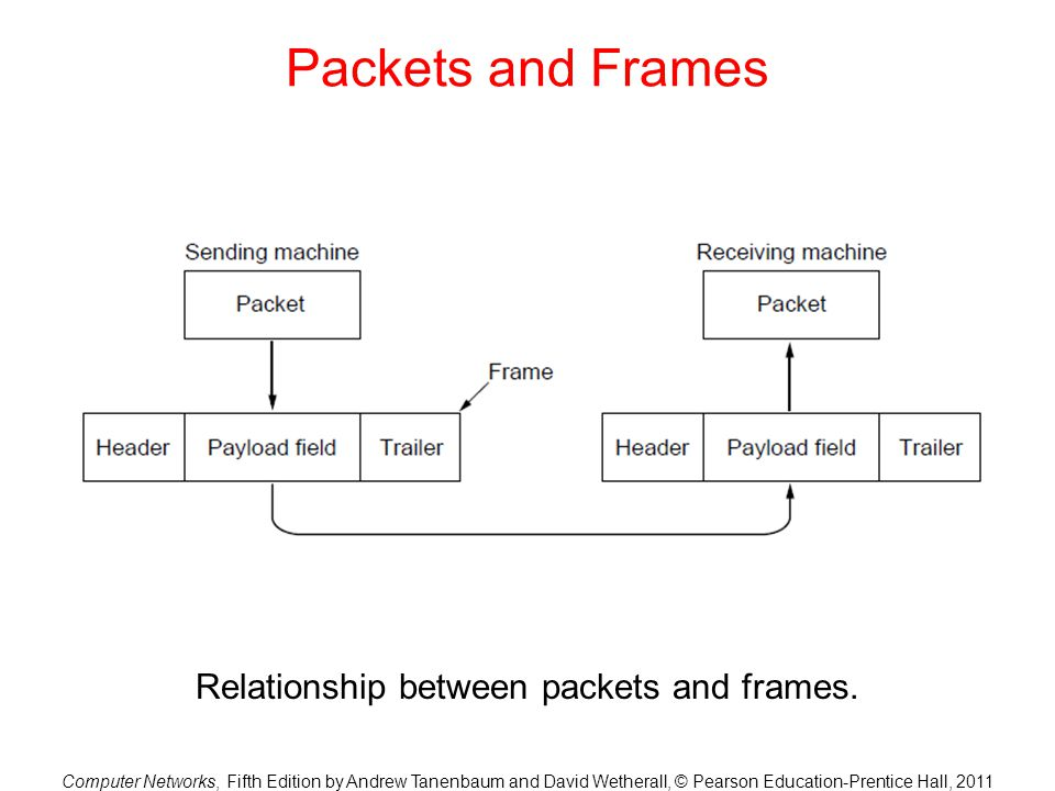 Computer Networks, Fifth Edition by Andrew Tanenbaum and David Wetherall, © Pearson Education-Prentice Hall, 2011 Packets and Frames Relationship betw