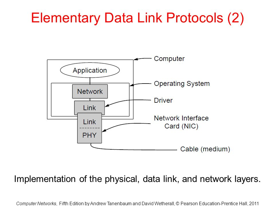 Computer Networks, Fifth Edition by Andrew Tanenbaum and David Wetherall, © Pearson Education-Prentice Hall, 2011 Elementary Data Link Protocols (2) I
