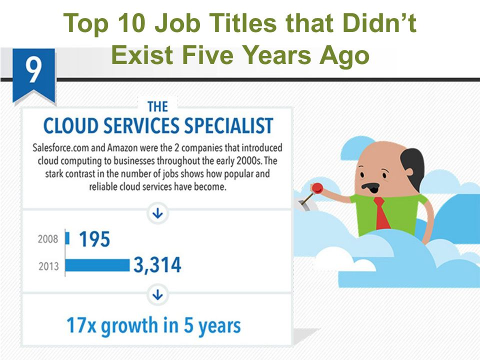 Top 10 Job Titles that Didn't Exist Five Years Ago