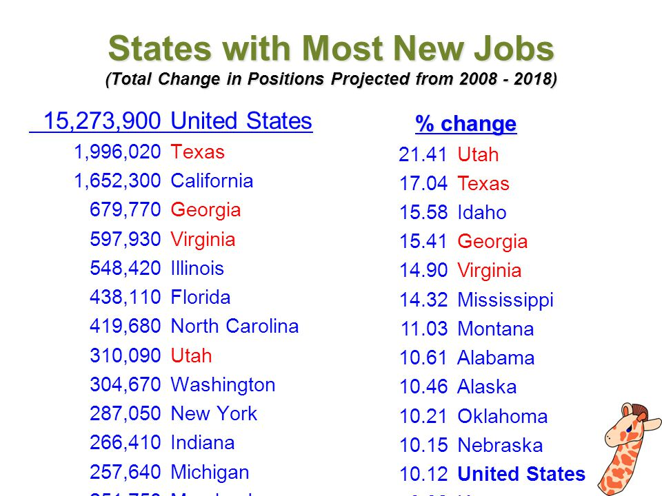 Emil Barnabas and the giraffe icon are trademarks of Barnabas MultiMedia States with Most New Jobs (Total Change in Positions Projected from 2008 - 2018) % change 15,273,900United States 1,996,020Texas 1,652,300California 679,770Georgia 597,930Virginia 548,420Illinois 438,110Florida 419,680North Carolina 310,090Utah 304,670Washington 287,050New York 266,410Indiana 257,640Michigan 251,750Maryland 249,000Ohio 233,930Alabama 195,660Mississippi 195,000Minnesota 178,670Oklahoma 172,990Tennessee 172,610Iowa 164,870Colorado 163,520Louisiana 159,950Oregon 158,480Arizona 157,310South Carolina 148,690Kentucky 147,720Kansas 145,900Pennsylvania 120,400New Jersey 112,430Massachusetts 111,300Idaho 110,840Nebraska 95,420Missouri 95,210Arkansas 93,900Nevada 83,670Wisconsin 82,950Connecticut 73,140New Mexico 61,050New Hampshire 59,384Puerto Rico 54,370D.C.