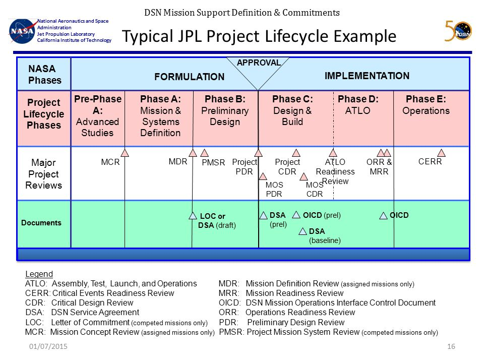DSN Mission Support Definition & Commitments National Aeronautics and Space Administration Jet Propulsion Laboratory California Institute of Technology National Aeronautics and Space Administration Jet Propulsion Laboratory California Institute of Technology Typical JPL Project Lifecycle Example 01/07/201516 Documents Major Project Reviews PMSR Project CDR ATLO Readiness Review CERR MCRORR & MRR NASA Phases Project Lifecycle Phases Pre-Phase A: Advanced Studies Phase A: Mission & Systems Definition Phase B: Preliminary Design Phase C: Design & Build Phase D: ATLO Phase E: Operations IMPLEMENTATION FORMULATION APPROVAL OICD (prel)OICD Project PDR LOC or DSA (draft) Legend ATLO: Assembly, Test, Launch, and OperationsMDR: Mission Definition Review (assigned missions only) CERR: Critical Events Readiness ReviewMRR: Mission Readiness Review CDR: Critical Design ReviewOICD: DSN Mission Operations Interface Control Document DSA: DSN Service AgreementORR: Operations Readiness Review LOC: Letter of Commitment (competed missions only) PDR: Preliminary Design Review MCR: Mission Concept Review (assigned missions only) PMSR: Project Mission System Review (competed missions only) DSA (prel) MDR DSA (baseline) MOS PDR MOS CDR