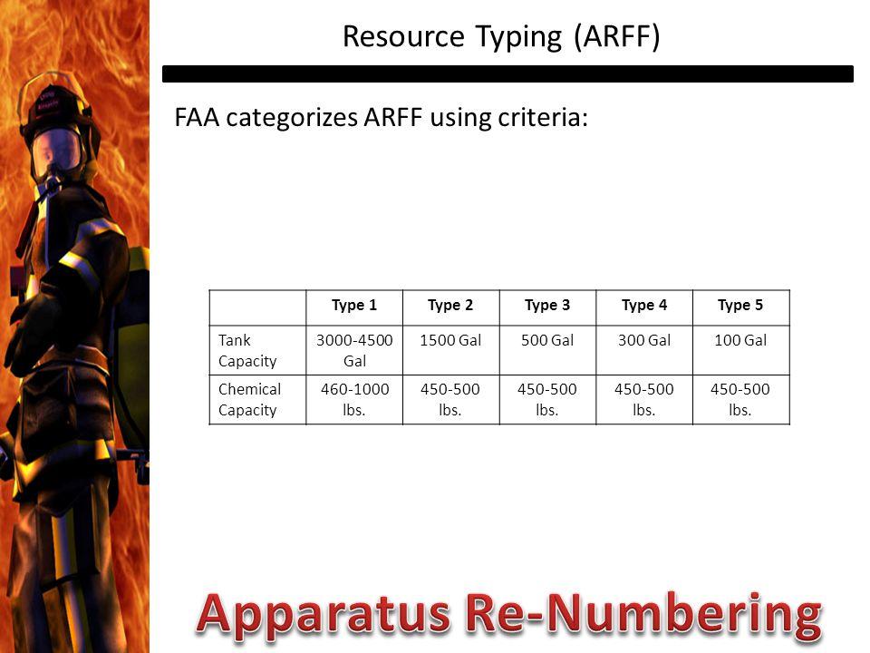 Resource Typing (ARFF) FAA categorizes ARFF using criteria: Type 1Type 2Type 3Type 4Type 5 Tank Capacity 3000-4500 Gal 1500 Gal500 Gal300 Gal100 Gal Chemical Capacity 460-1000 lbs.