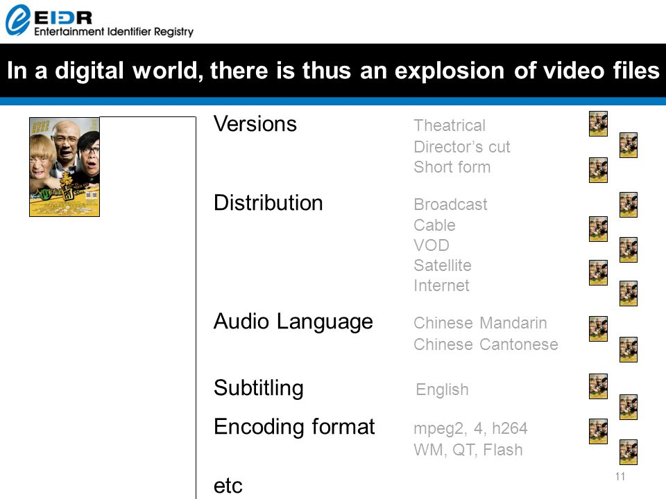In a digital world, there is thus an explosion of video files 11 Versions Theatrical Director's cut Short form Distribution Broadcast Cable VOD Satellite Internet Audio Language Chinese Mandarin Chinese Cantonese Subtitling English Encoding format mpeg2, 4, h264 WM, QT, Flash etc