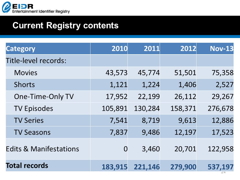 Current Registry contents 24 Category201020112012Nov-13 Title-level records: Movies43,57345,77451,50175,358 Shorts1,1211,2241,4062,527 One-Time-Only TV17,95222,19926,11229,267 TV Episodes105,891130,284158,371276,678 TV Series7,5418,7199,61312,886 TV Seasons7,8379,48612,19717,523 Edits & Manifestations03,46020,701122,958 Total records 183,915221,146279,900537,197