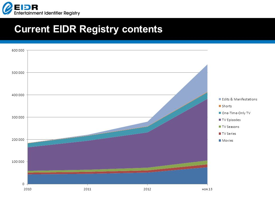Current EIDR Registry contents