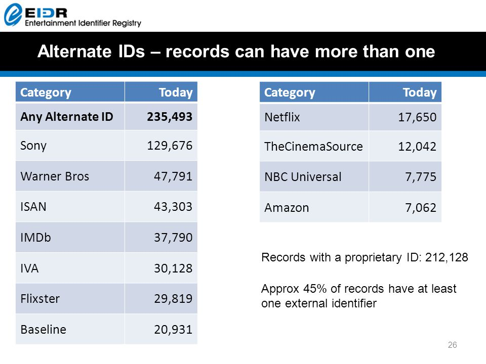 Alternate IDs – records can have more than one CategoryToday Any Alternate ID235,493 Sony129,676 Warner Bros47,791 ISAN43,303 IMDb37,790 IVA30,128 Flixster29,819 Baseline20,931 26 CategoryToday Netflix17,650 TheCinemaSource12,042 NBC Universal7,775 Amazon7,062 Records with a proprietary ID: 212,128 Approx 45% of records have at least one external identifier