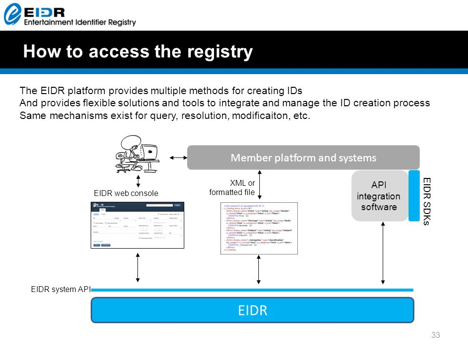 33 EIDR system API EIDR EIDR web console XML or formatted file Member platform and systems API integration software EIDR SDKs How to access the registry The EIDR platform provides multiple methods for creating IDs And provides flexible solutions and tools to integrate and manage the ID creation process Same mechanisms exist for query, resolution, modificaiton, etc.