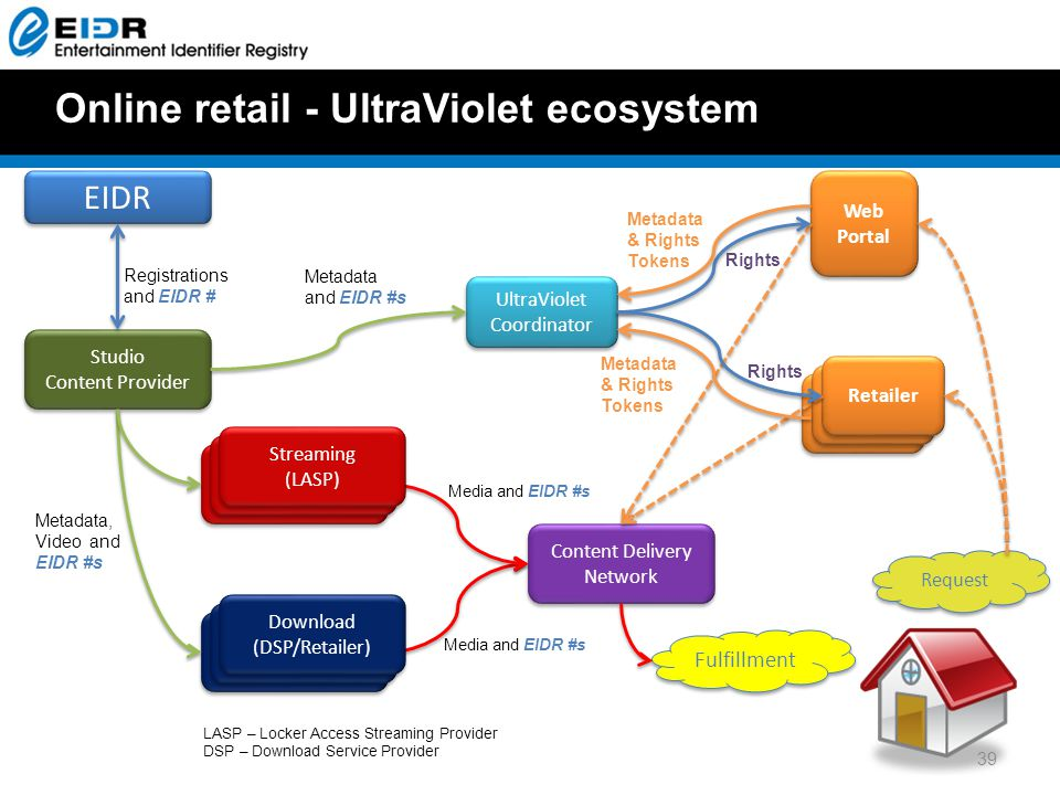 Online retail - UltraViolet ecosystem Studio Content Provider Studio Content Provider EIDR Content Delivery Network Retailer DSP Retailer DSP UltraViolet Coordinator Web Portal Retailer Request Fulfillment Rights Metadata and EIDR #s Registrations and EIDR # LASP – Locker Access Streaming Provider DSP – Download Service Provider Other LASP Other LASP Metadata, Video and EIDR #s Media and EIDR #s Vudu LASP Vudu LASP Streaming (LASP) Streaming (LASP) Retailer DSP Retailer DSP Download (DSP/Retailer) Download (DSP/Retailer) Media and EIDR #s Metadata & Rights Tokens Rights 39