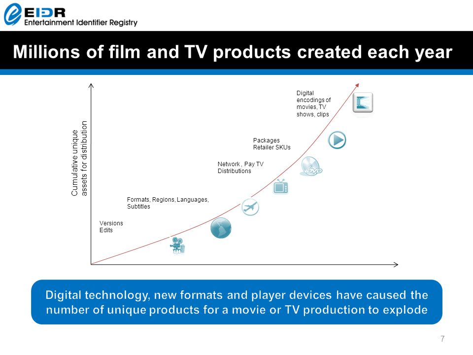 Millions of film and TV products created each year Cumulative unique assets for distribution Versions Edits Formats, Regions, Languages, Subtitles Packages Retailer SKUs Digital encodings of movies, TV shows, clips Network, Pay TV Distributions 7