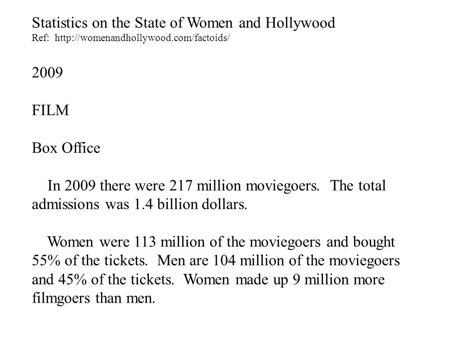 Statistics on the State of Women and Hollywood Ref: http://womenandhollywood.com/factoids/ 2009 FILM Box Office In 2009 there were 217 million moviegoers.