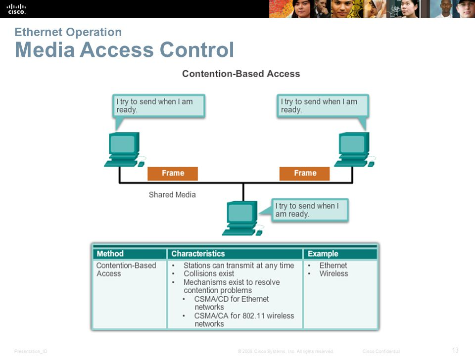 Presentation_ID 13 © 2008 Cisco Systems, Inc. All rights reserved.Cisco Confidential Ethernet Operation Media Access Control