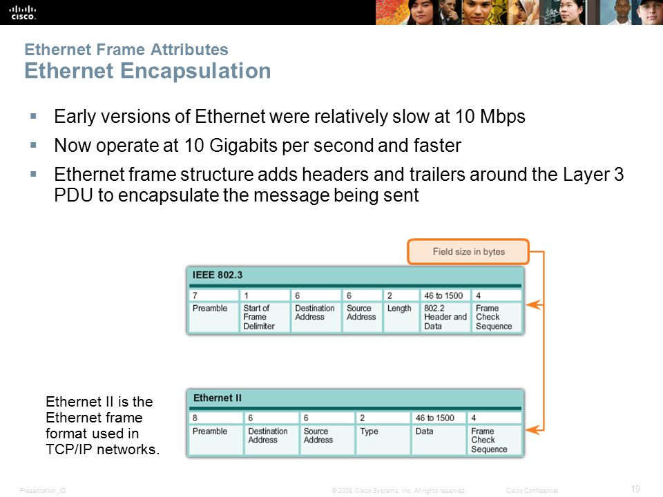 Presentation_ID 19 © 2008 Cisco Systems, Inc. All rights reserved.Cisco Confidential Ethernet Frame Attributes Ethernet Encapsulation  Early versions