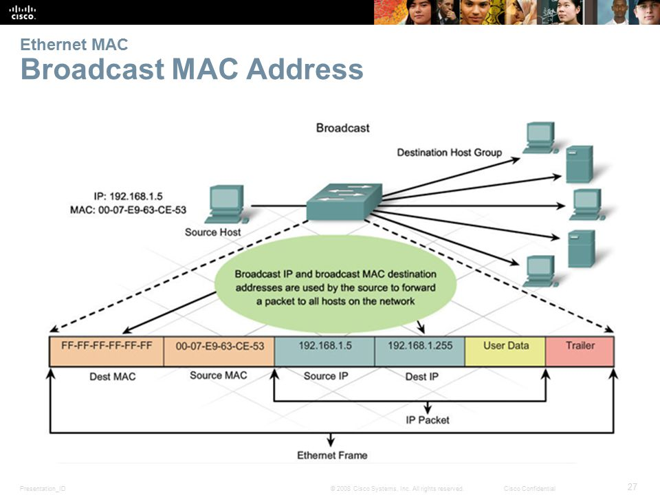 Presentation_ID 27 © 2008 Cisco Systems, Inc. All rights reserved.Cisco Confidential Ethernet MAC Broadcast MAC Address