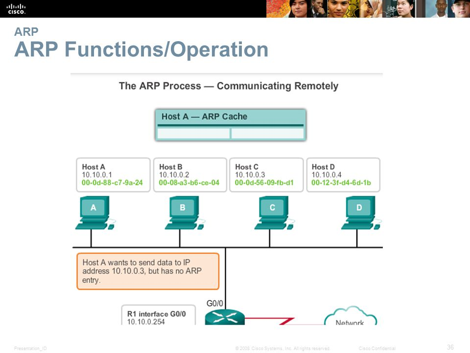 Presentation_ID 36 © 2008 Cisco Systems, Inc. All rights reserved.Cisco Confidential ARP ARP Functions/Operation