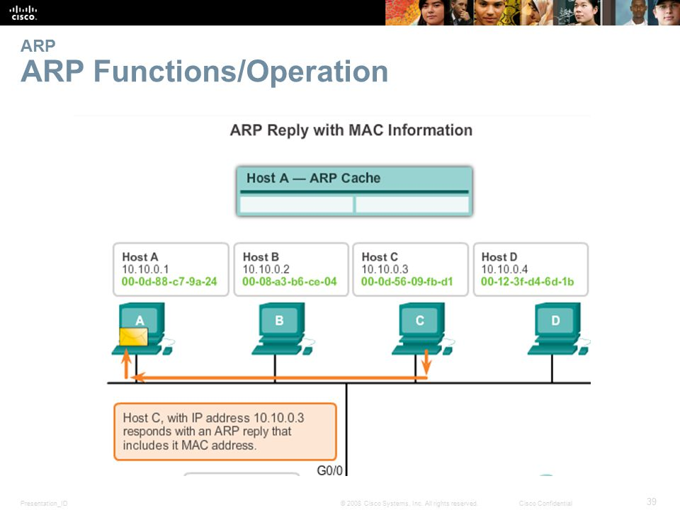 Presentation_ID 39 © 2008 Cisco Systems, Inc. All rights reserved.Cisco Confidential ARP ARP Functions/Operation