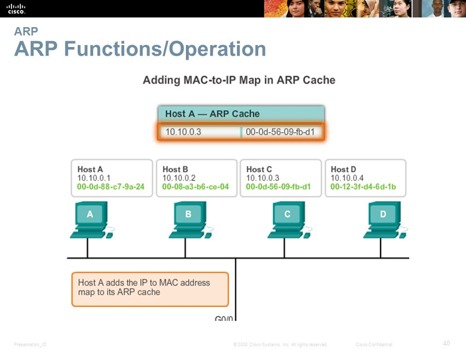 Presentation_ID 40 © 2008 Cisco Systems, Inc. All rights reserved.Cisco Confidential ARP ARP Functions/Operation