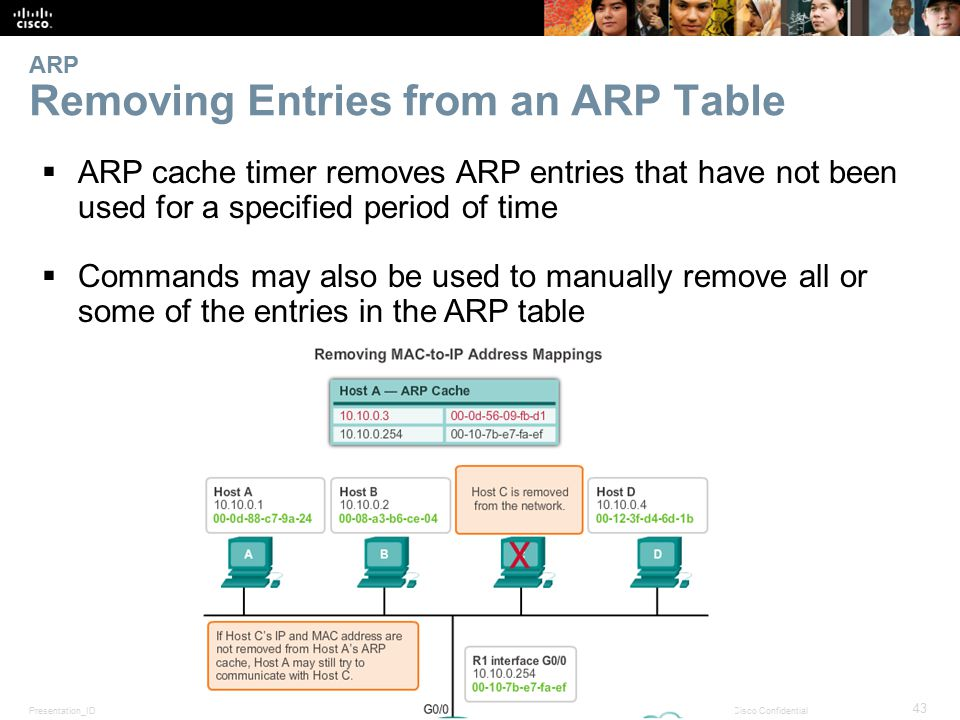 Presentation_ID 43 © 2008 Cisco Systems, Inc. All rights reserved.Cisco Confidential ARP Removing Entries from an ARP Table  ARP cache timer removes
