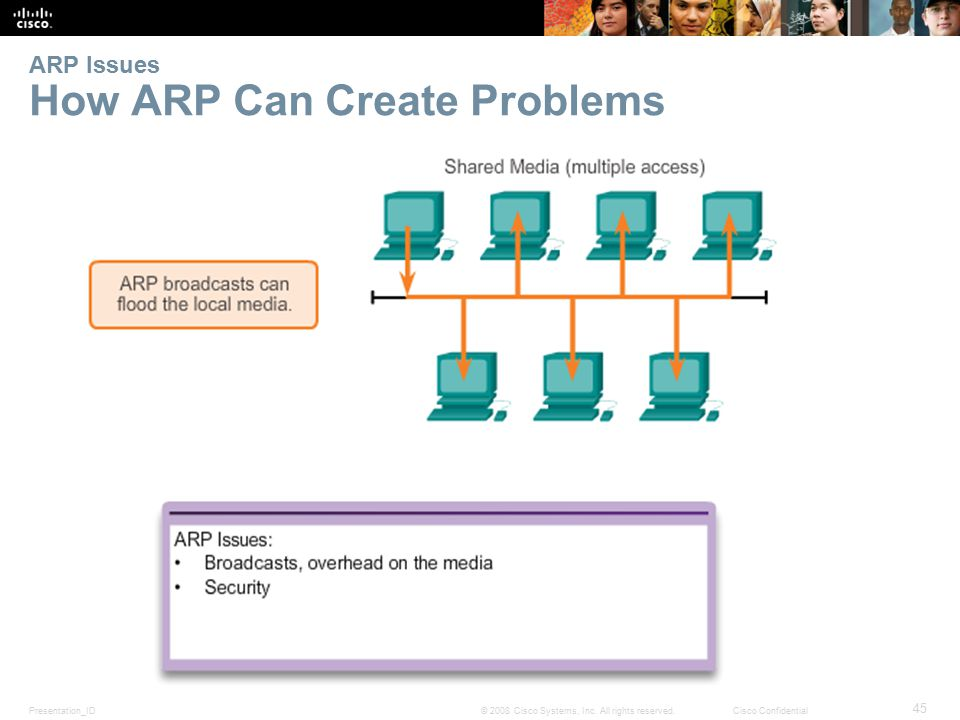 Presentation_ID 45 © 2008 Cisco Systems, Inc. All rights reserved.Cisco Confidential ARP Issues How ARP Can Create Problems
