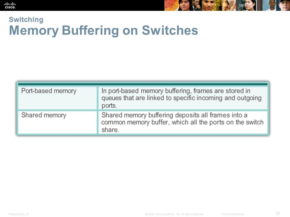 Presentation_ID 55 © 2008 Cisco Systems, Inc. All rights reserved.Cisco Confidential Switching Memory Buffering on Switches