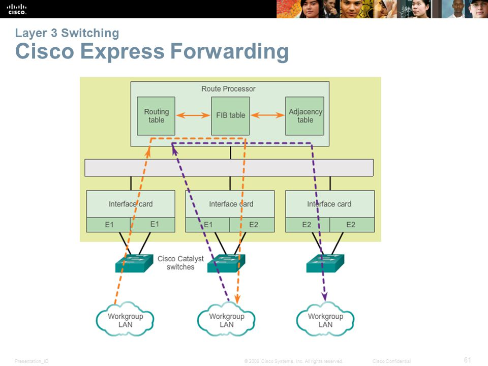 Presentation_ID 61 © 2008 Cisco Systems, Inc. All rights reserved.Cisco Confidential Layer 3 Switching Cisco Express Forwarding