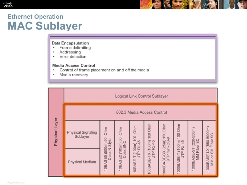 Presentation_ID 9 © 2008 Cisco Systems, Inc. All rights reserved.Cisco Confidential Ethernet Operation MAC Sublayer