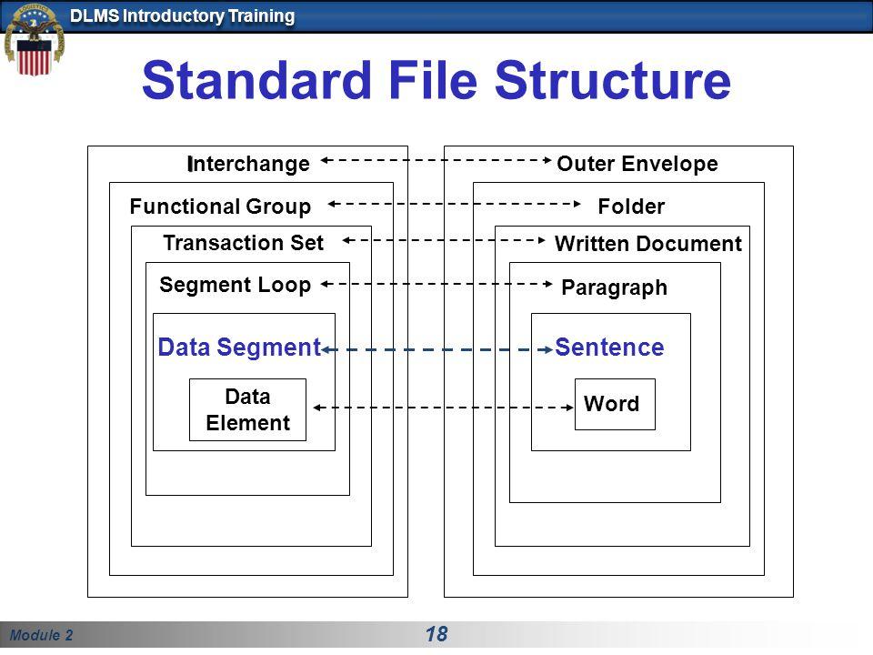 Module 2 18 DLMS Introductory Training Standard File Structure Written Document Sentence Word Folder Outer Envelope Transaction Set Data Segment Data Element I Interchange Functional Group Segment Loop Paragraph