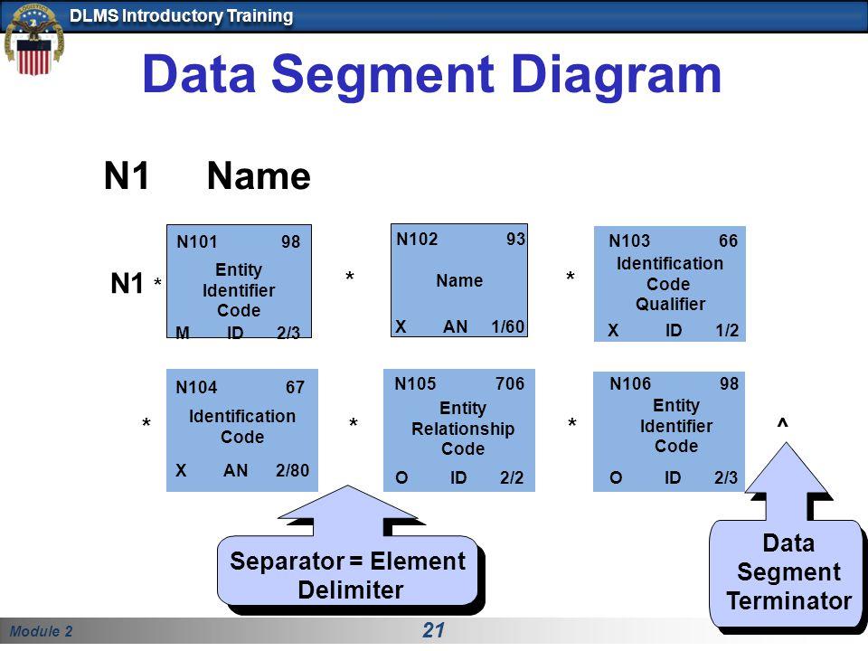 Module 2 21 DLMS Introductory Training Identification Code Qualifier Data Segment Diagram N1 * N10198 M ID 2/3 Entity Identifier Code N103 66 X ID 1/2 N102 93 X AN 1/60 Name ** N1 Name Separator = Element Delimiter Data Segment Terminator N104 67 Identification Code X AN 2/80 N105 706 Entity Relationship Code O ID 2/2 N106 98 Entity Identifier Code O ID 2/3 **^*