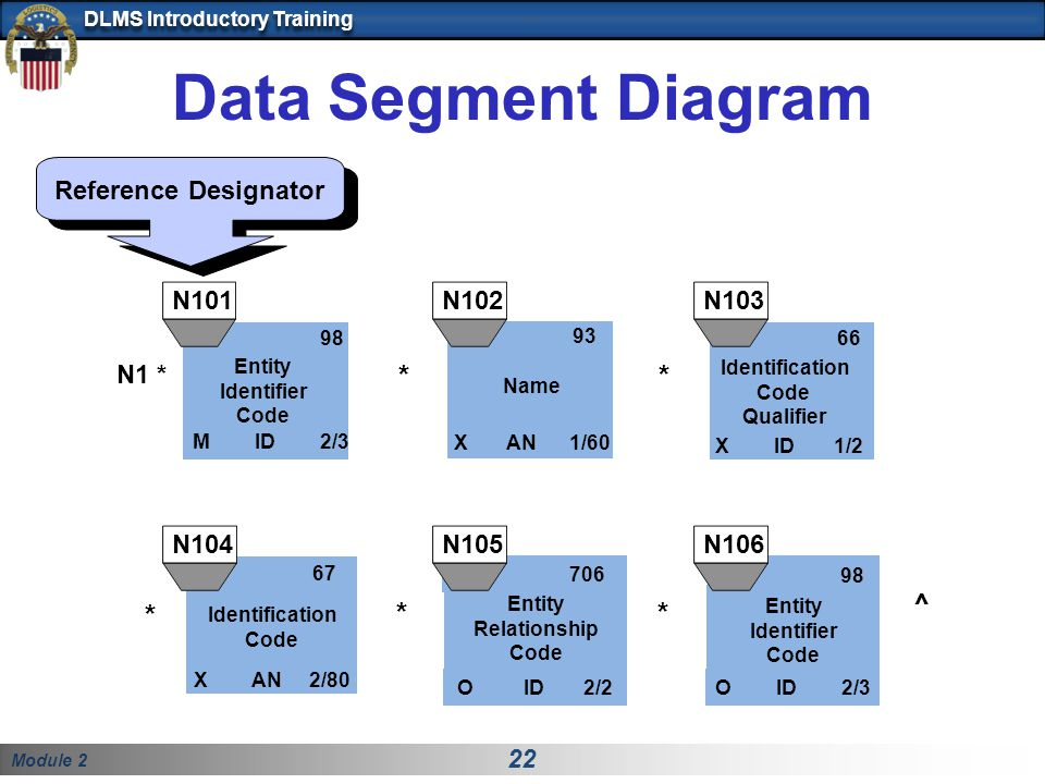 Module 2 22 DLMS Introductory Training Data Segment Diagram Reference Designator N1 * 98 M ID 2/3 Entity Identifier Code 66 X ID 1/2 Identification Co