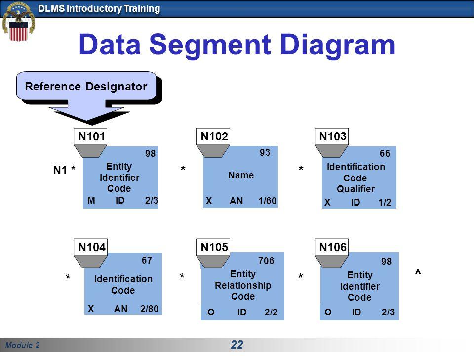 Module 2 22 DLMS Introductory Training Data Segment Diagram Reference Designator N1 * 98 M ID 2/3 Entity Identifier Code 66 X ID 1/2 Identification Code Qualifier 93 X AN 1/60 Name ** 67 Identification Code X AN 2/80 706 Entity Relationship Code O ID 2/2 98 Entity Identifier Code O ID 2/3 ** ^ N101N102 N105N104 N103 N106 *