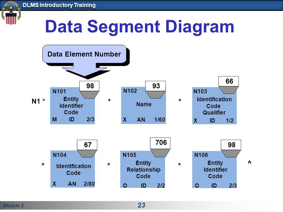 Module 2 23 DLMS Introductory Training Data Segment Diagram Data Element Number N1 * N101 M ID 2/3 Entity Identifier Code N103 X ID 1/2 Identification Code Qualifier N102 X AN 1/60 Name ** N104 Identification Code X AN 2/80 N105 Entity Relationship Code O ID 2/2 N106 Entity Identifier Code O ID 2/3 ** ^ 9893 706 67 66 98 *