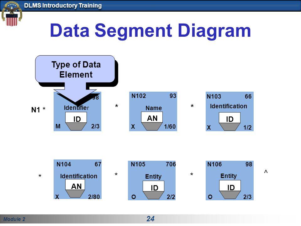 Module 2 24 DLMS Introductory Training Data Segment Diagram N1 * M 2/3 Identifier N103 66 X 1/2 Identification N102 93 X 1/60 Name ** N104 67 Identification X 2/80 N105 706 Entity O 2/2 N106 98 Entity O 2/3 ** ^ Type of Data Element ID AN ID 98 *