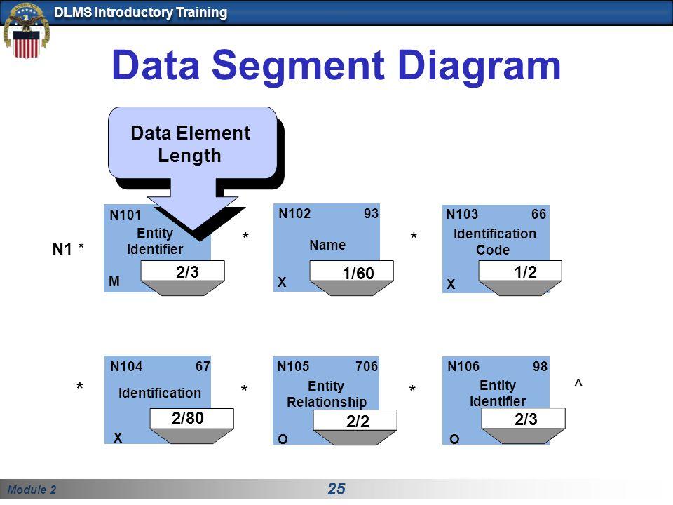 Module 2 25 DLMS Introductory Training Identification Code Data Segment Diagram N101 M Entity Identifier N103 66 X N102 93 X Name ** N104 67 Identification X N105 706 Entity Relationship O N106 98 Entity Identifier O ** ^ * N1 * 2/3 2/3 2/3 2/21/60 2/80 Data Element Length 1/2 1/2 *