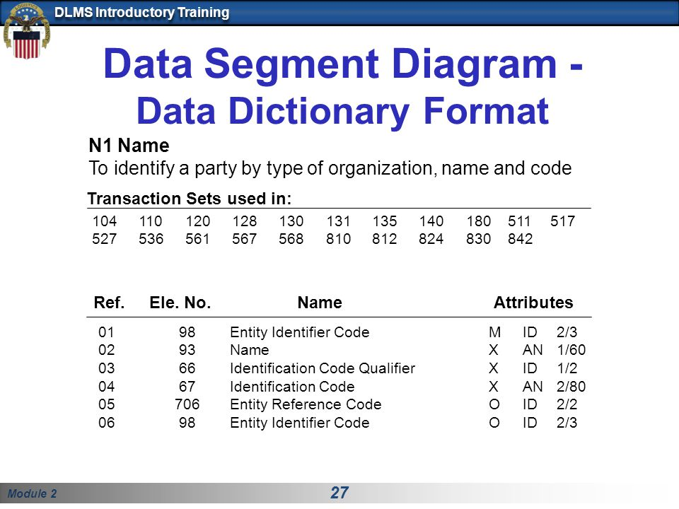 Module 2 27 DLMS Introductory Training Data Segment Diagram - Data Dictionary Format Ref. Ele. No. Name Attributes 01 98 Entity Identifier CodeMID 2/3