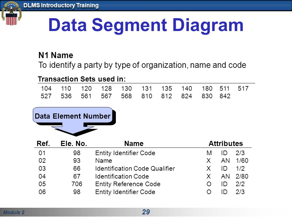 Module 2 29 DLMS Introductory Training Data Segment Diagram Data Element Number Ref.