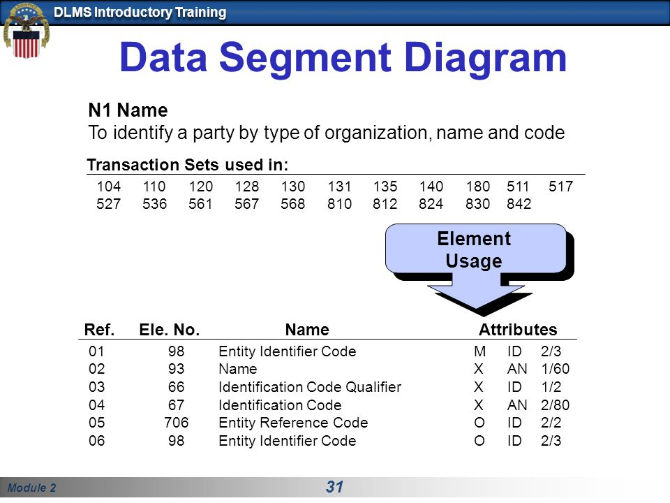Module 2 31 DLMS Introductory Training Data Segment Diagram Element Usage Ref. Ele. No. Name Attributes 01 98 Entity Identifier CodeMID 2/3 02 93 Name