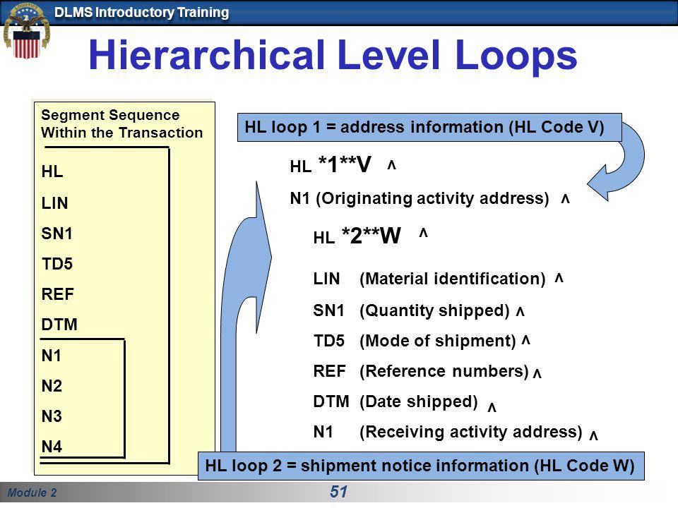Module 2 51 DLMS Introductory Training Hierarchical Level Loops v HL *1**V N1 (Originating activity address) HL *2**W LIN(Material identification) SN1 (Quantity shipped) TD5 (Mode of shipment) REF (Reference numbers) DTM(Date shipped) N1 (Receiving activity address) v v v v v v v Segment Sequence Within the Transaction HL LIN SN1 TD5 REF DTM N1 N2 N3 N4 HL loop 1 = address information (HL Code V) HL loop 2 = shipment notice information (HL Code W) v