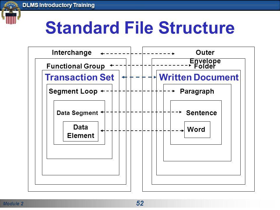 Module 2 52 DLMS Introductory Training Standard File Structure Written Document Sentence Word Folder Outer Envelope Transaction Set Data Segment Data Element Interchange Functional Group Segment LoopParagraph
