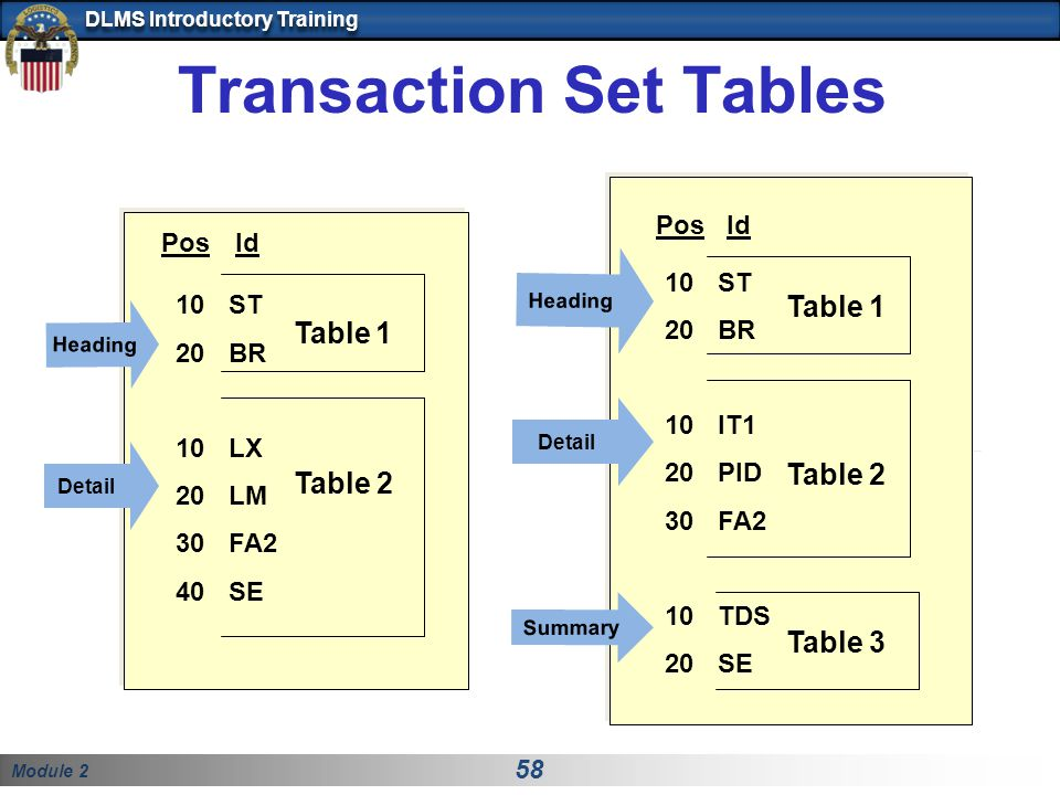 Module 2 58 DLMS Introductory Training Transaction Set Tables 10ST 20BR 10LX 20LM 30FA2 40SE Table 1 Table 2 Heading 10ST 20BR 10IT1 20PID 30FA2 10TDS