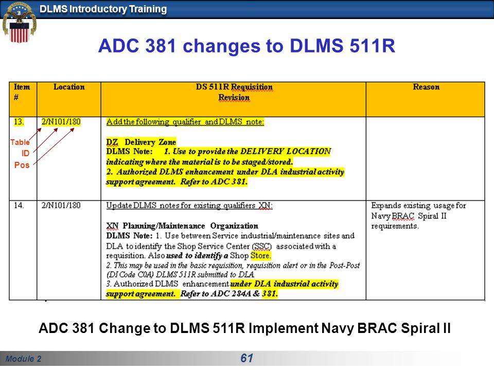 Module 2 61 DLMS Introductory Training ADC 381 changes to DLMS 511R ADC 381 Change to DLMS 511R Implement Navy BRAC Spiral II Table ID Pos