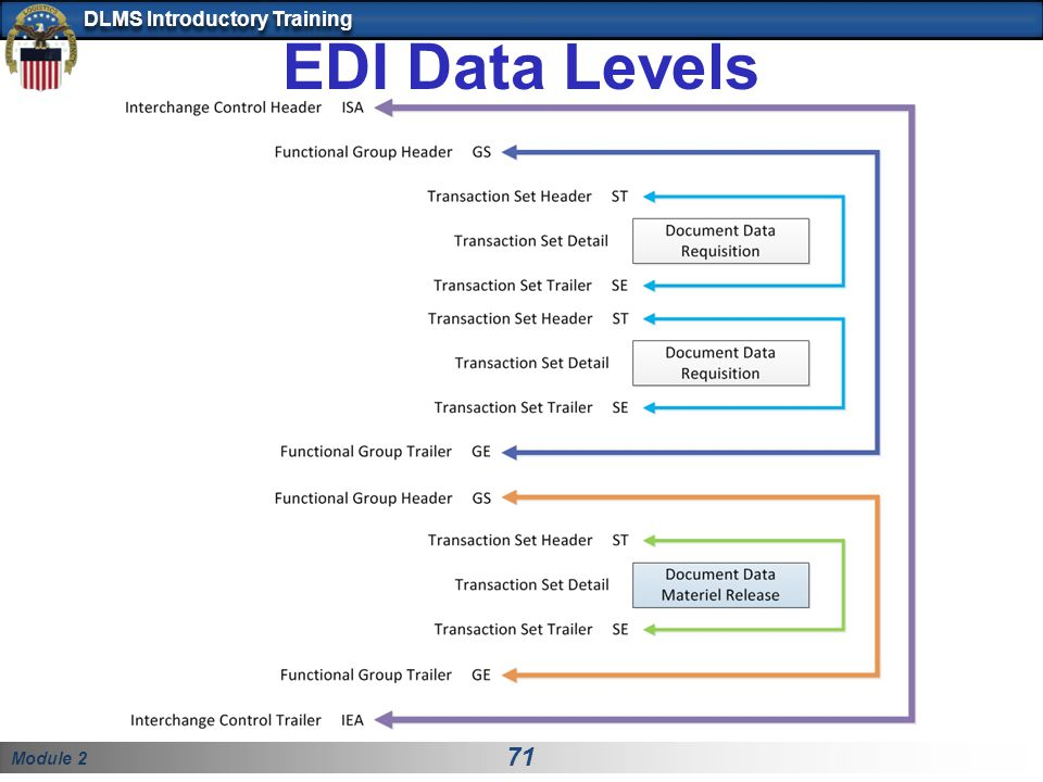 Module 2 71 DLMS Introductory Training EDI Data Levels