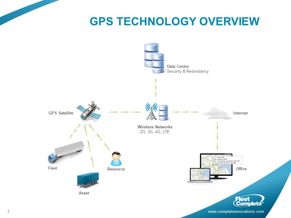 www.completeinnovations.com 77 GPS TECHNOLOGY OVERVIEW Data Centre Security & Redundancy GPS Satellite Wireless Networks 2G, 3G, 4G, LTE Internet Office Fleet Asset Resource