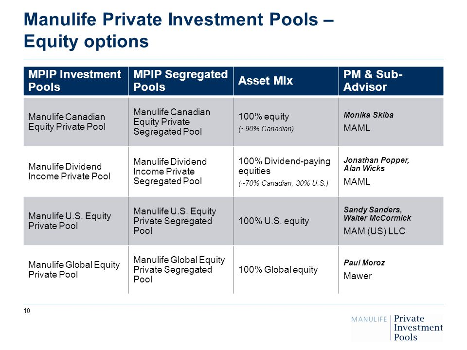 10 Manulife Private Investment Pools – Equity options MPIP Investment Pools MPIP Segregated Pools Asset Mix PM & Sub- Advisor Manulife Canadian Equity Private Pool Manulife Canadian Equity Private Segregated Pool 100% equity (~90% Canadian) Monika Skiba MAML Manulife Dividend Income Private Pool Manulife Dividend Income Private Segregated Pool 100% Dividend-paying equities (~70% Canadian, 30% U.S.) Jonathan Popper, Alan Wicks MAML Manulife U.S.