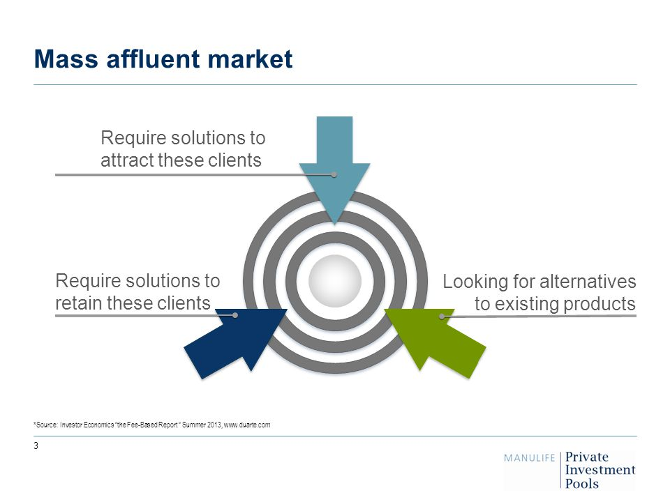 Mass affluent market *Source: Investor Economics the Fee-Based Report Summer 2013, www.duarte.com Looking for alternatives to existing products Require solutions to retain these clients Require solutions to attract these clients 3